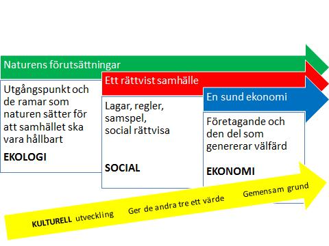 Hållbar Utveckling - fyra aspekter