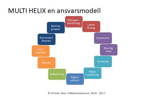 multi-helix-en-bild